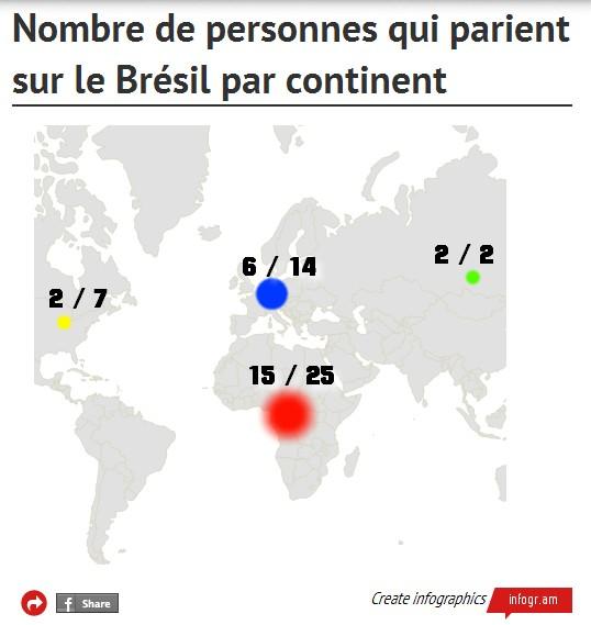 brésil-pari
